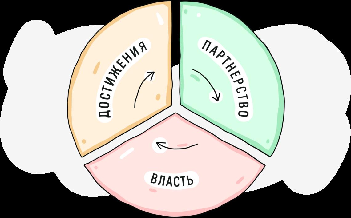 Трехфакторная модель Макклелланда