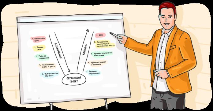 Что такое эффективность в работе бизнес-тренера? Чем и как ее измерить?
